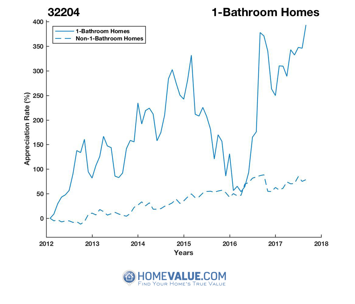 1 Bathroom Homes have appreciated 3.6x faster since 02/15/2012.