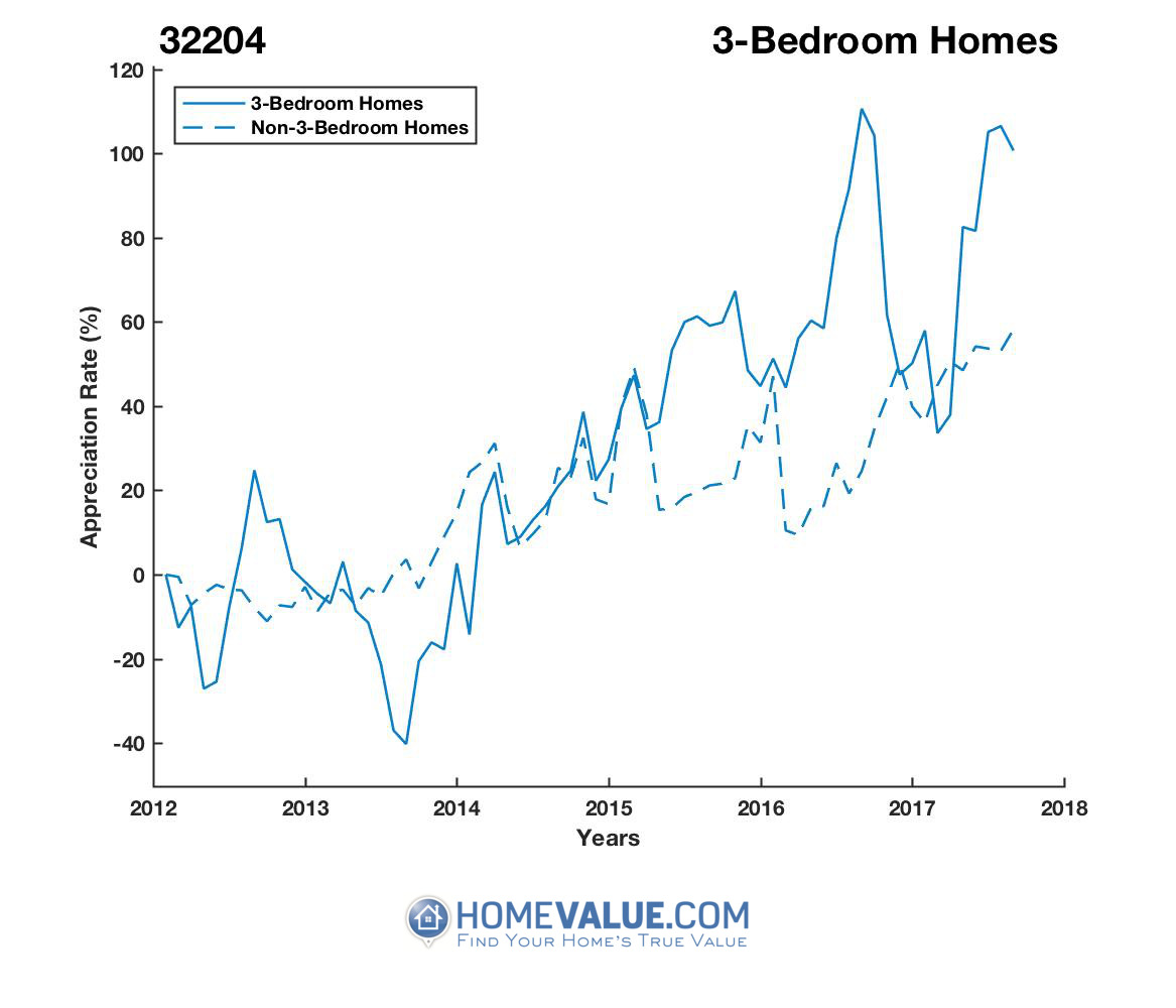 3 Bedrooms Homes have appreciated 2.8x faster since 08/15/2013.