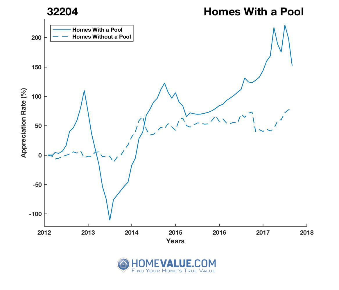 1 Homes With A Pool Homes have appreciated 7.1x faster since 08/15/2013.