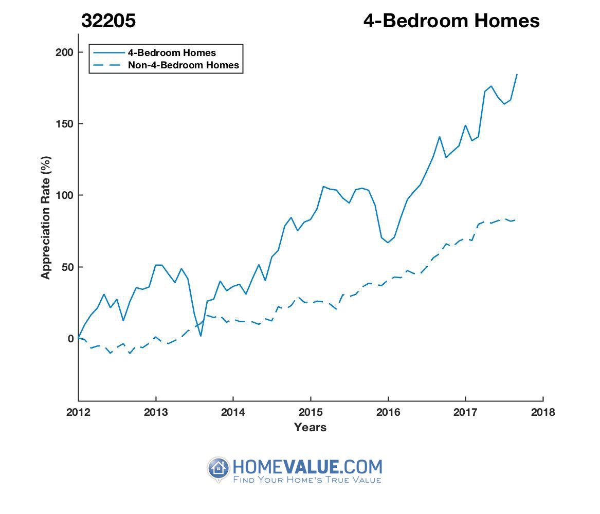 4 Bedrooms Homes have appreciated 79% faster since 09/15/2013.