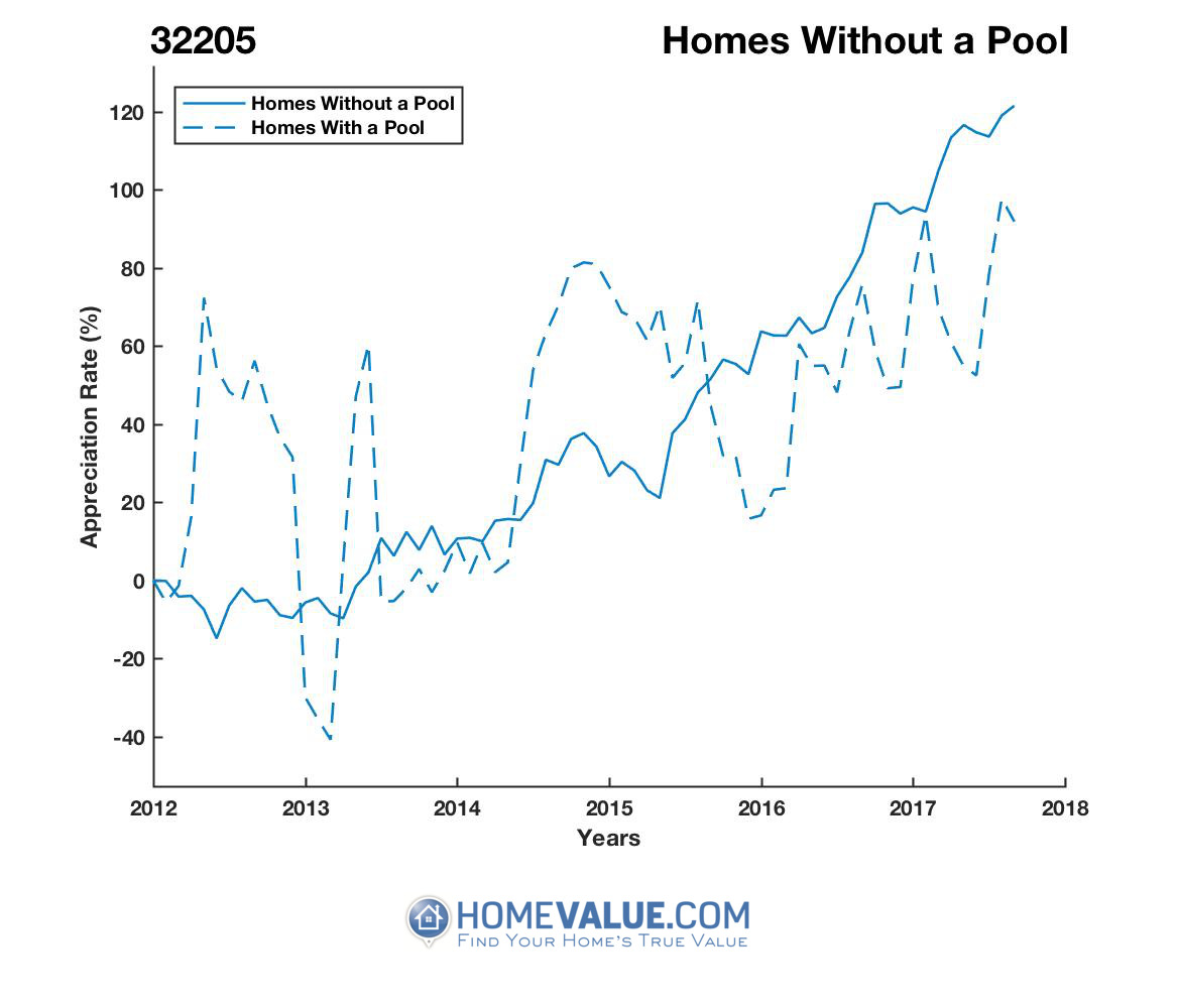 Homes Without A Pool Homes have appreciated 82% faster since 09/15/2012.