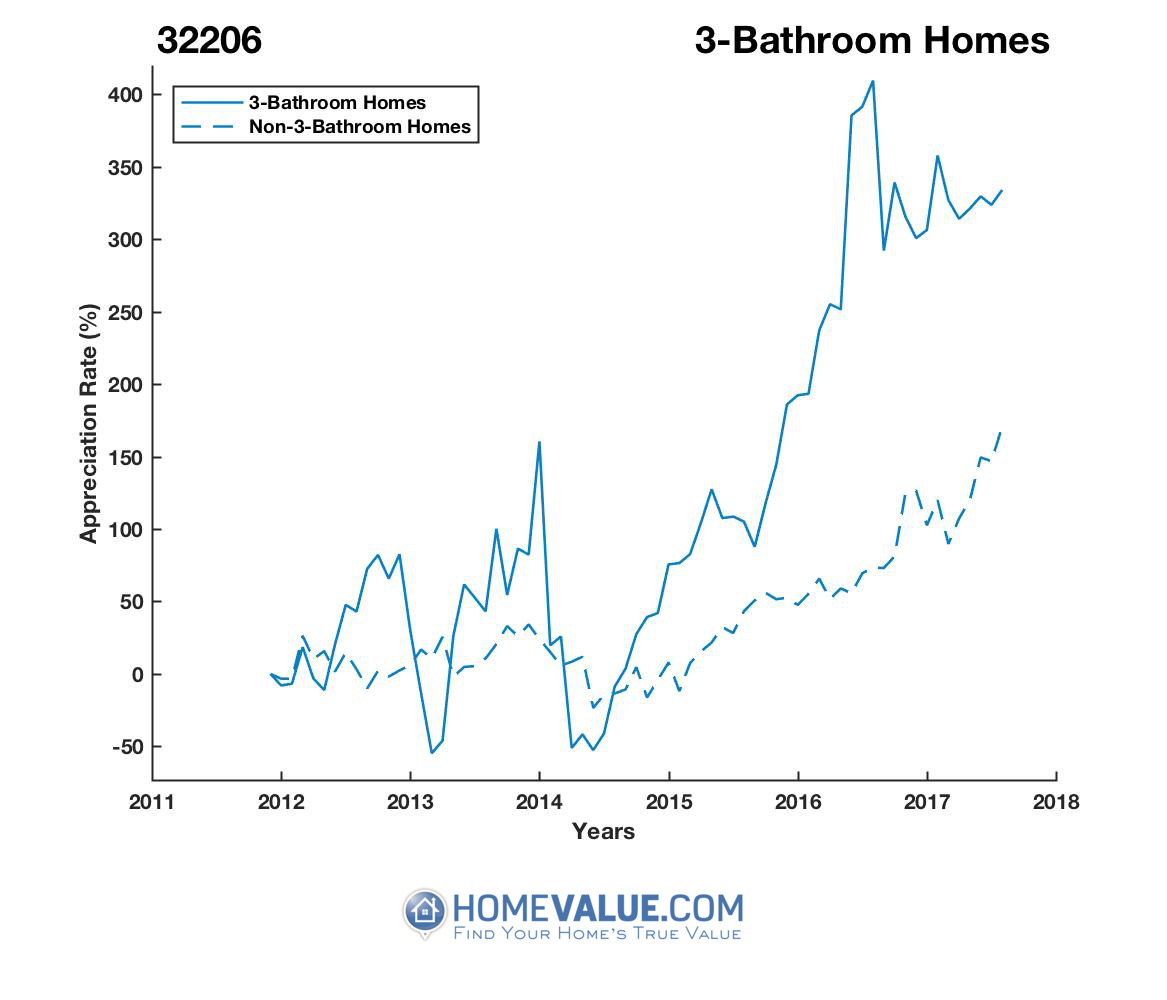 3 Bathrooms Homes have appreciated 8.2x faster since 03/15/2014.