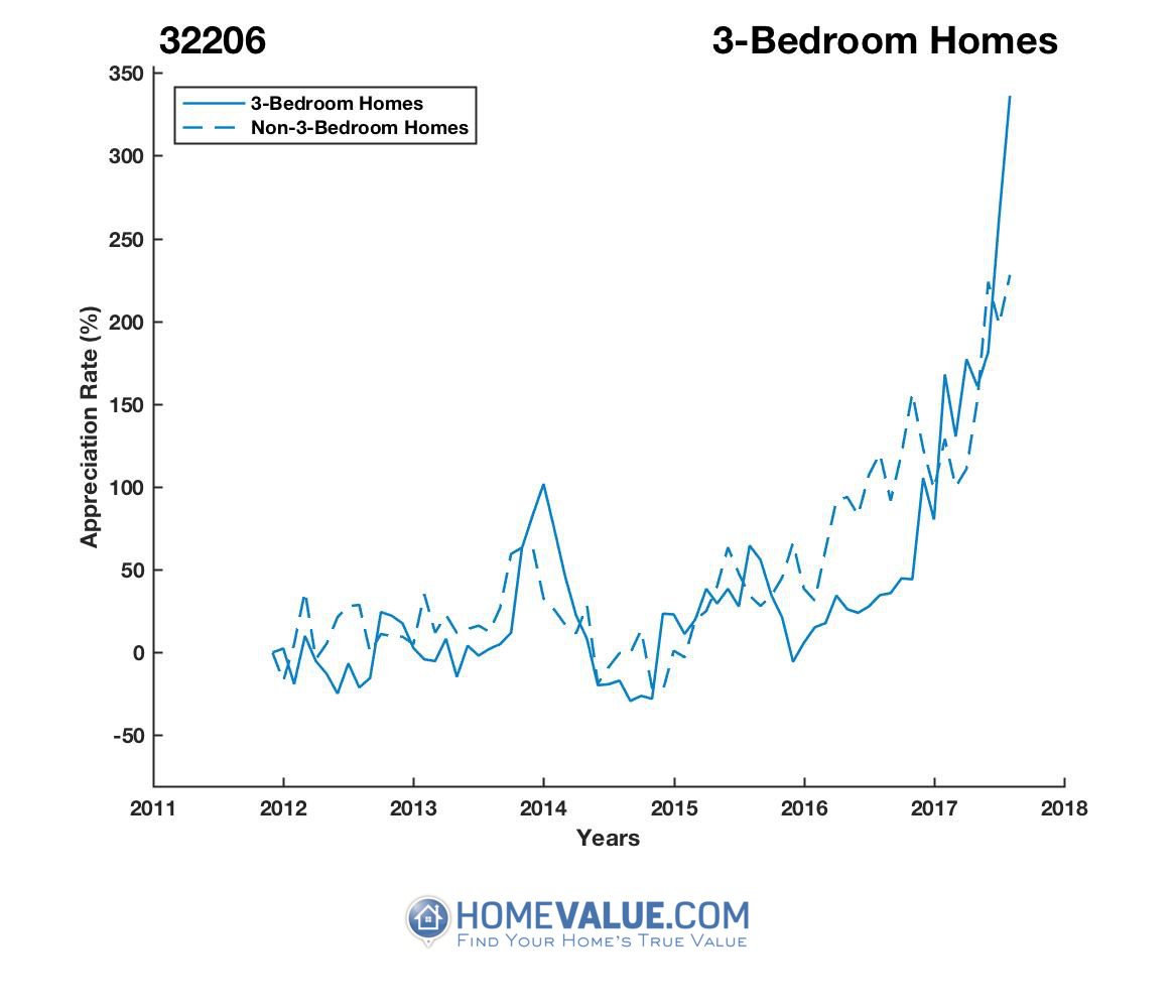 3 Bedrooms Homes have appreciated 4.9x faster since 09/15/2014.