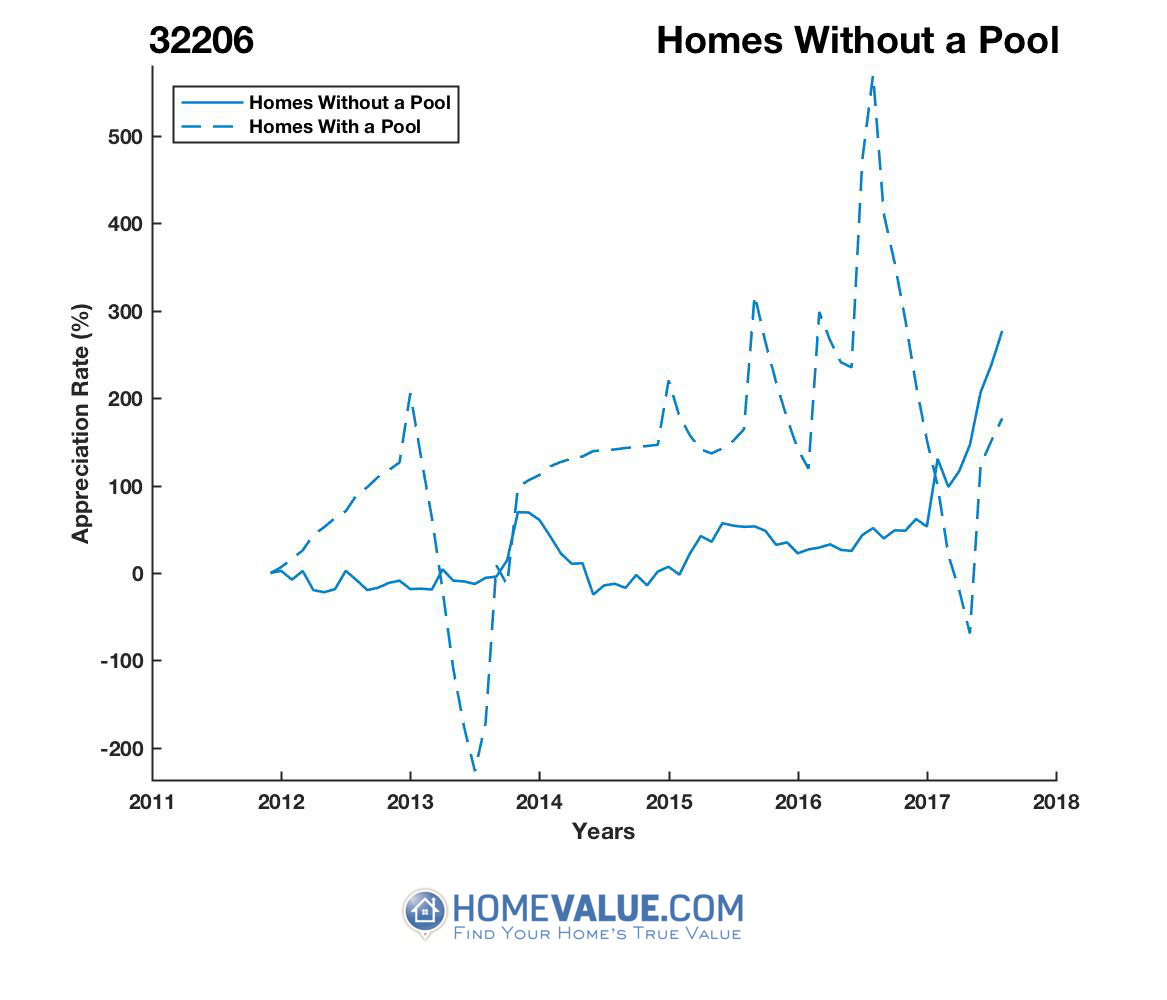 Homes Without A Pool Homes have appreciated 5.0x faster since 09/15/2012.