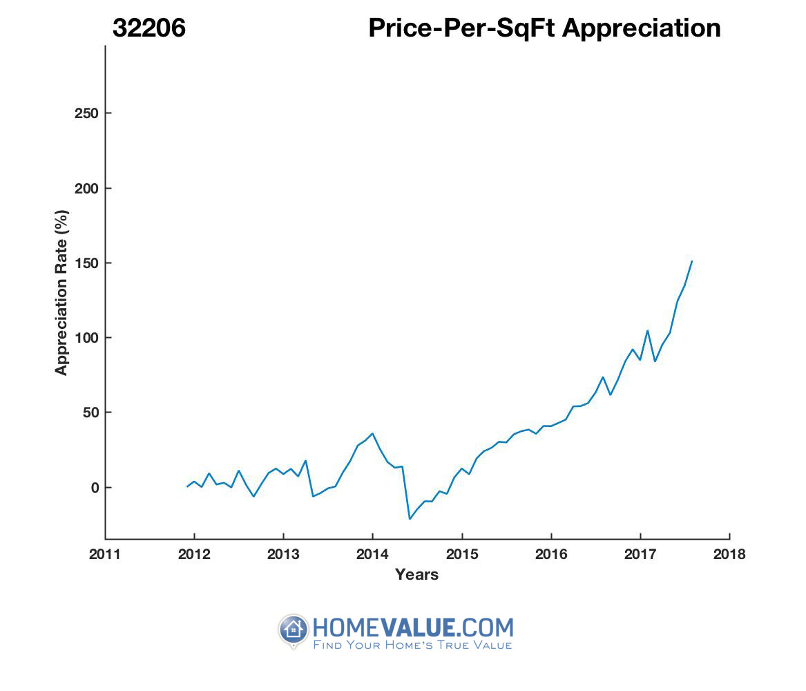 Average Price Per Sq.Ft. 32206