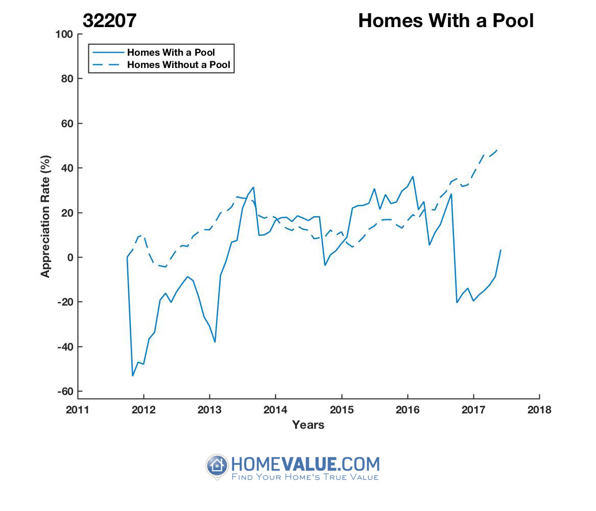1 Homes With A Pool Homes have appreciated 62% faster since 09/15/2016.
