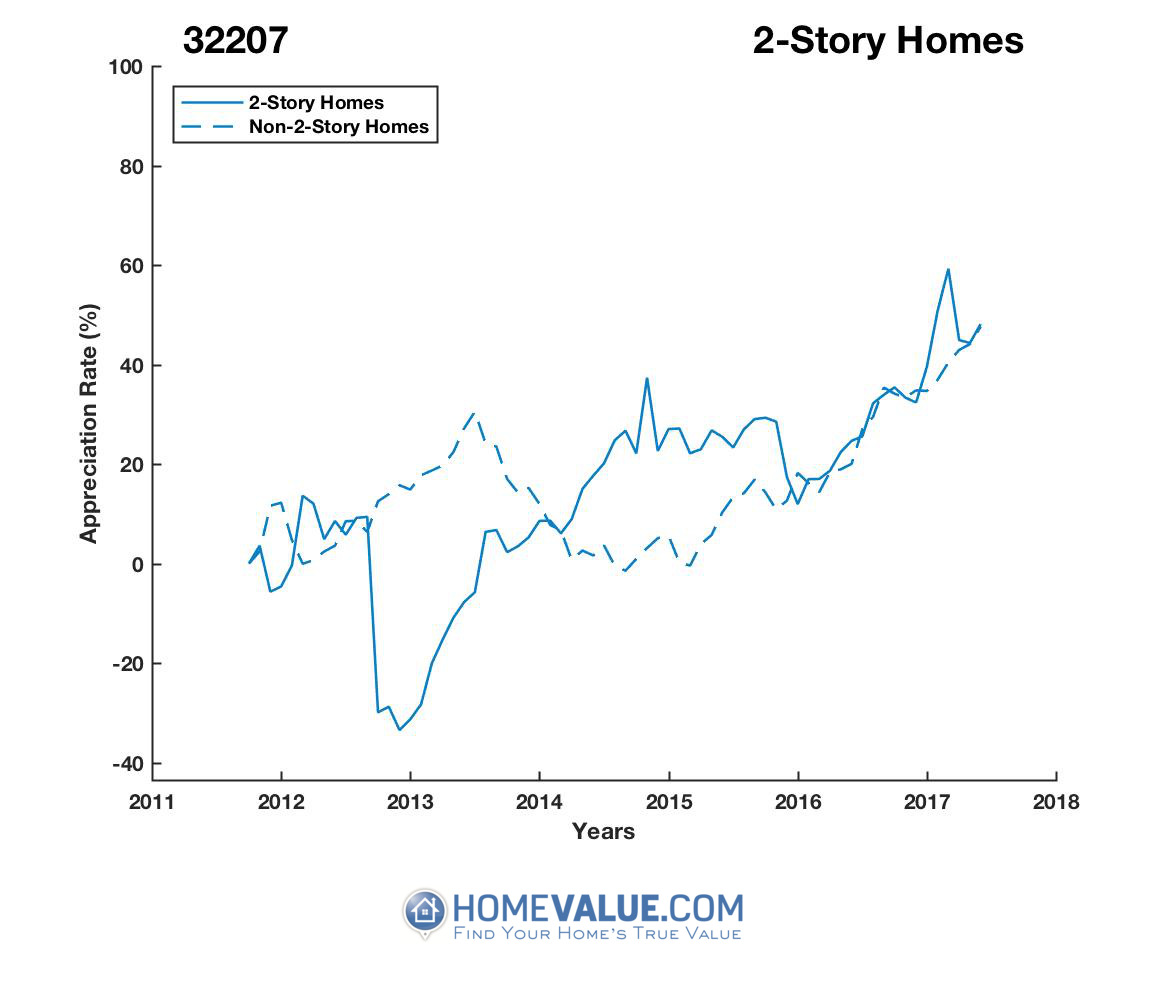 2 Stories Homes have appreciated 87% faster since 09/15/2012.