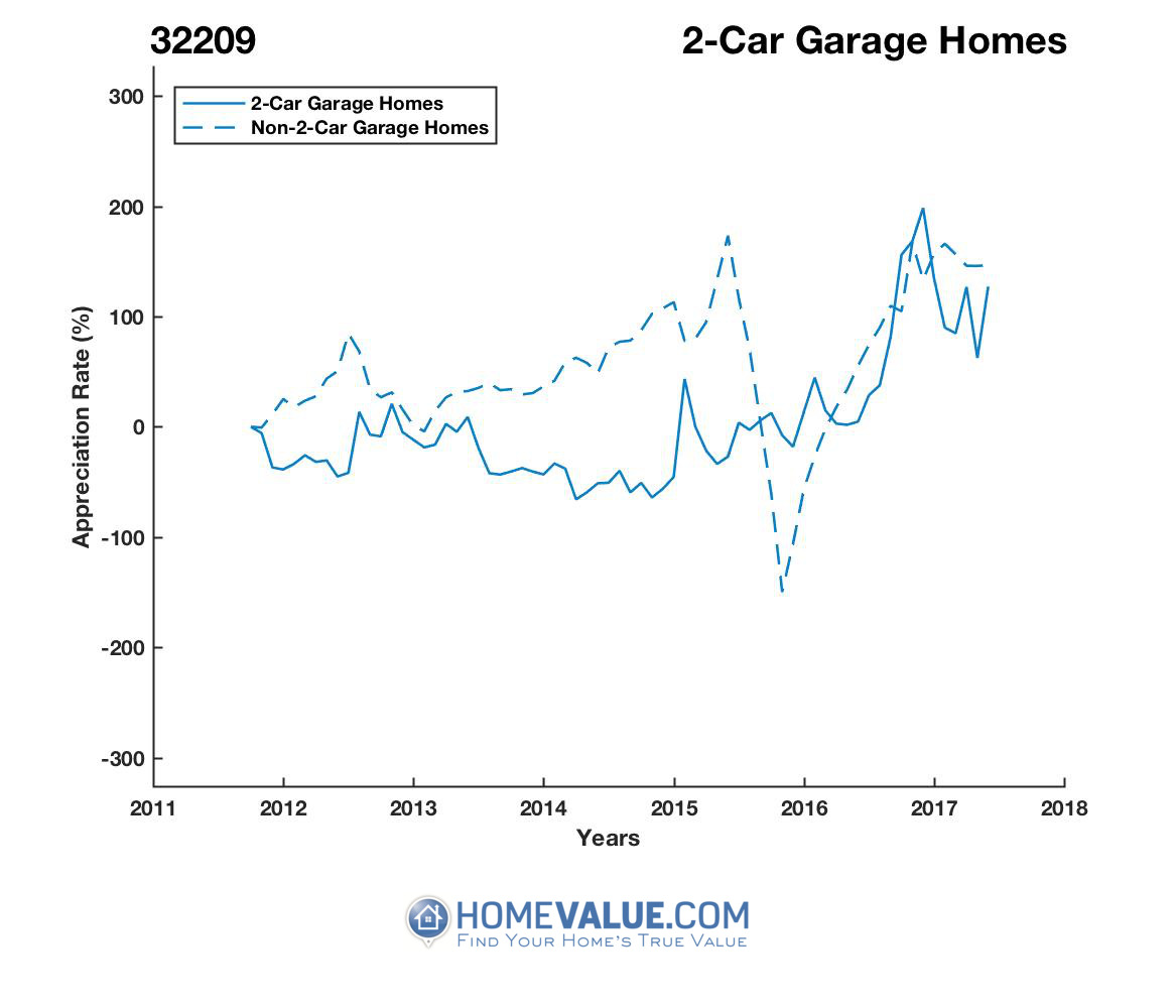 2 Car Garage Homes have appreciated 7.8x faster since 03/15/2014.