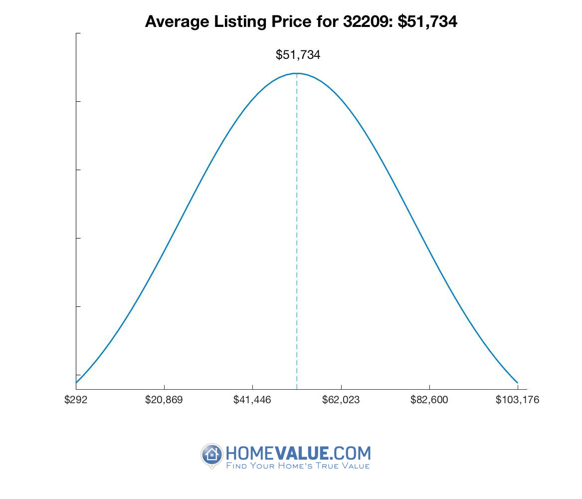Average List Price 32209