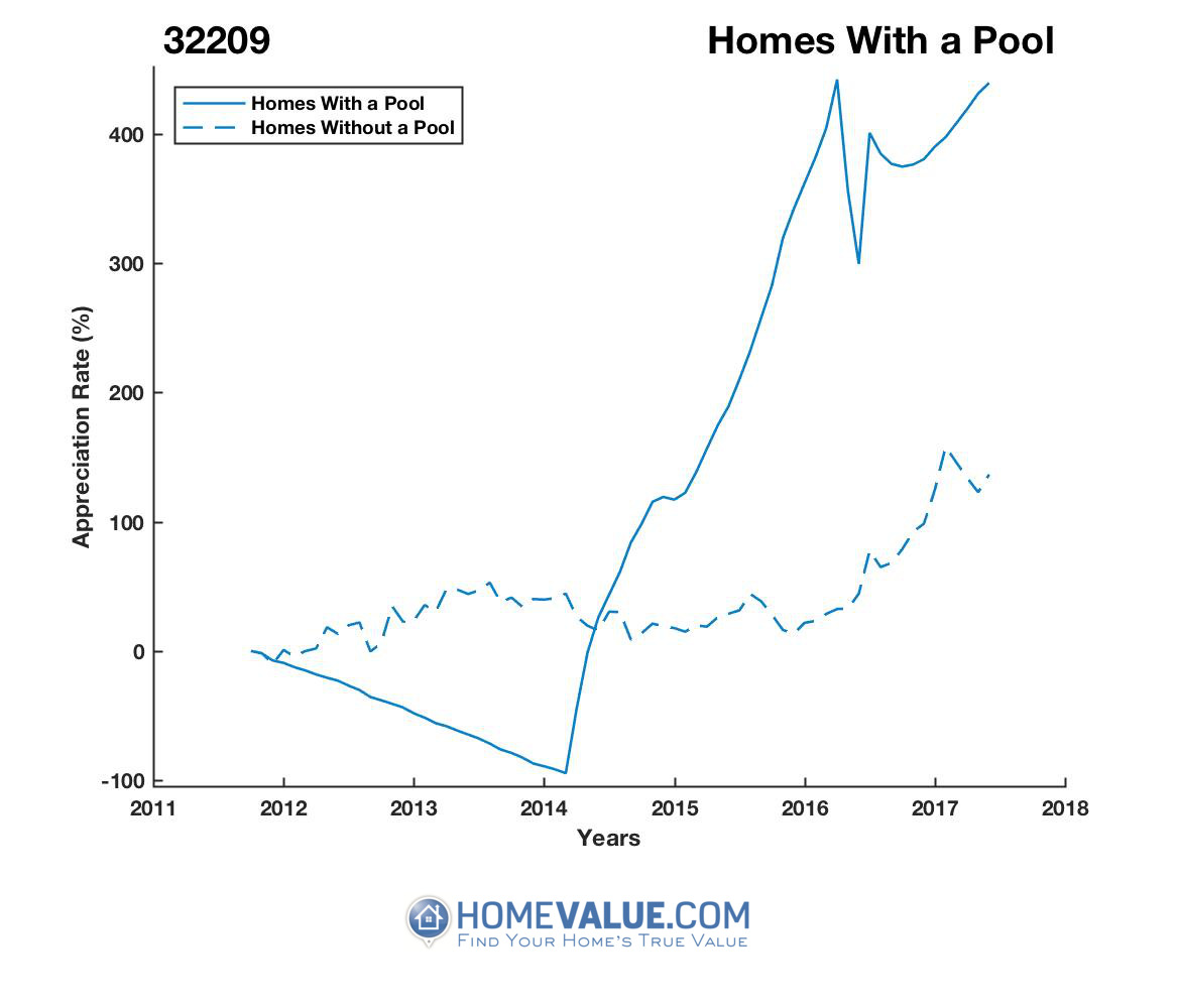 1 Homes With A Pool Homes have appreciated 26.8x faster since 09/15/2013.