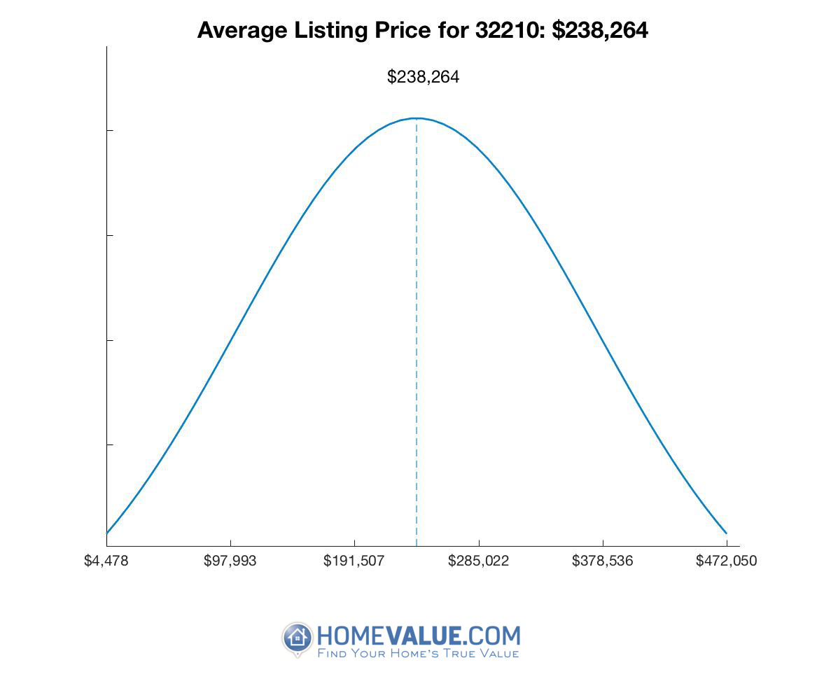 Average List Price 32210