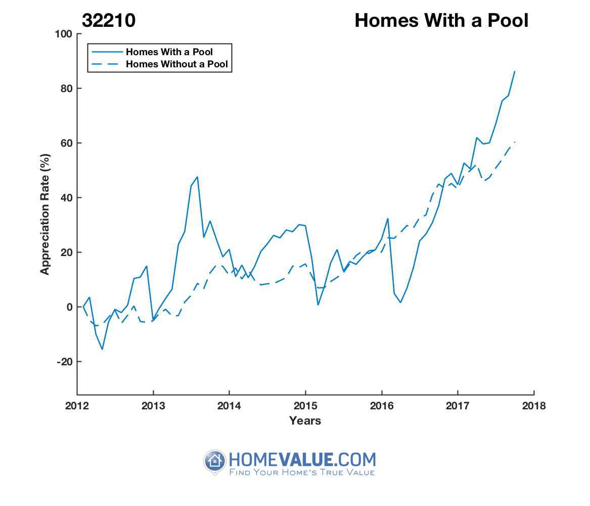 1 Homes With A Pool Homes have appreciated 57% faster since 03/15/2016.