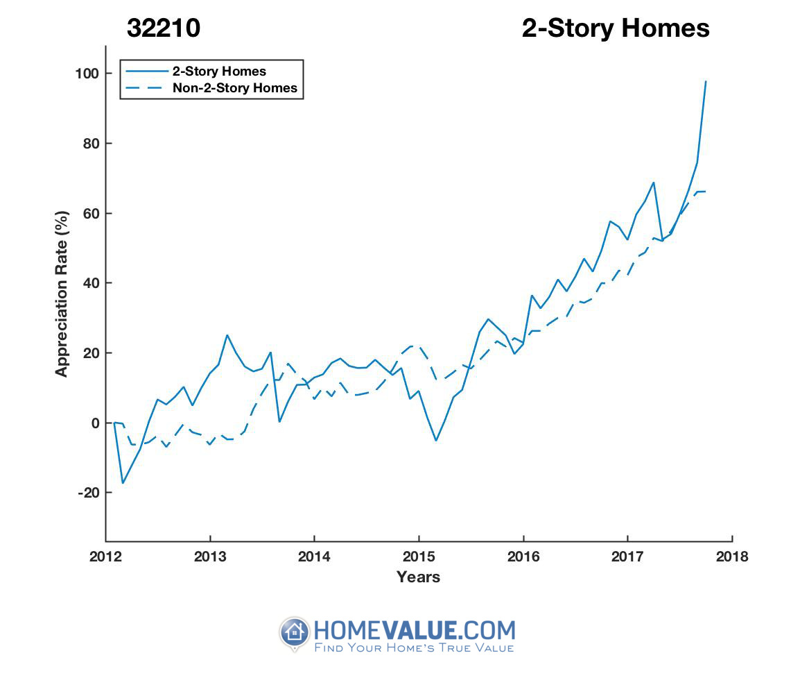 2 Stories Homes have appreciated 49% faster since 03/15/2015.