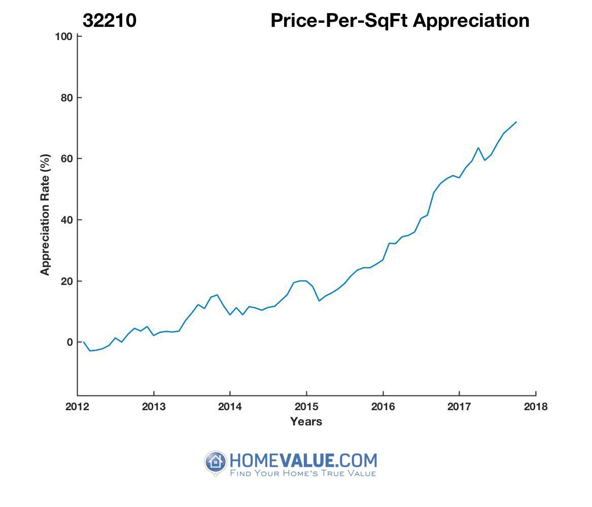 Average Price Per Sq.Ft. 32210