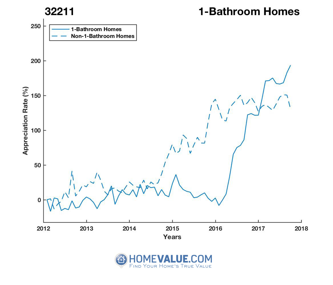 1 Bathroom Homes have appreciated 2.7x faster since 03/15/2013.