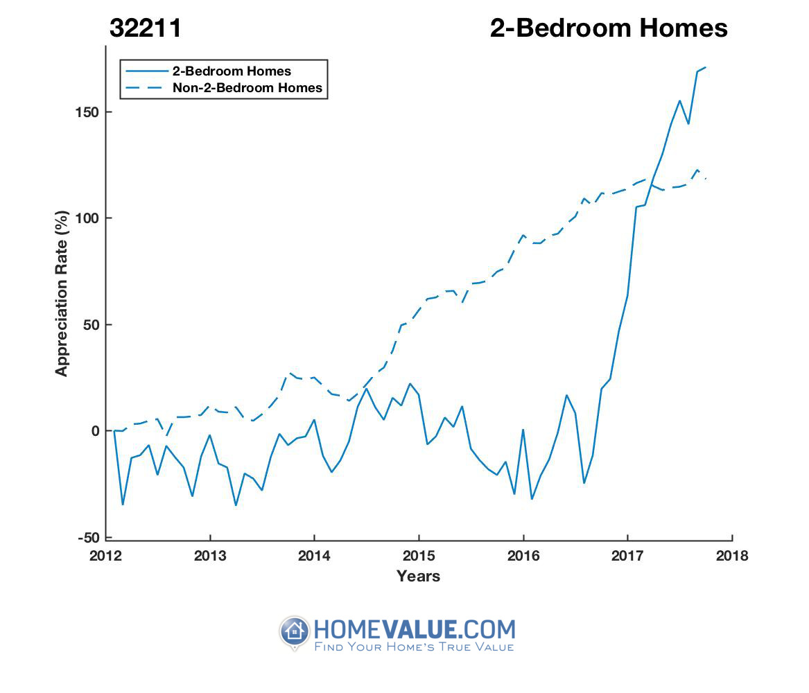 2 Bedrooms Homes have appreciated 3.2x faster since 03/15/2013.
