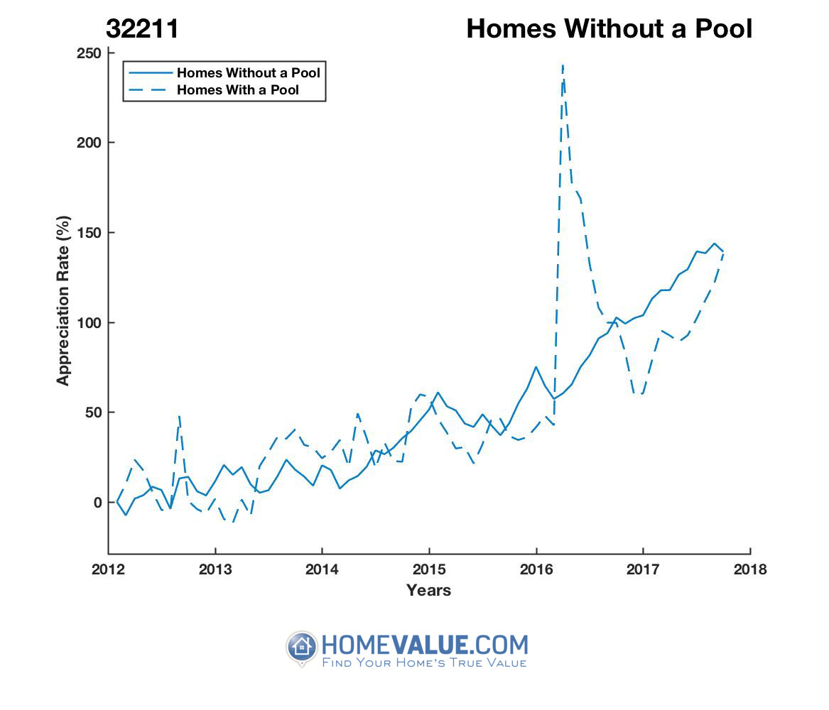 Homes Without A Pool Homes have appreciated 80% faster since 03/15/2016.