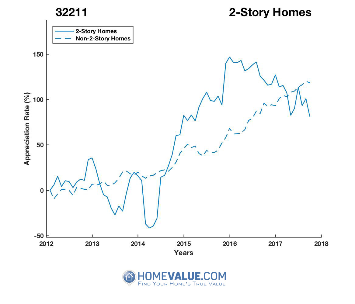 2 Stories Homes have appreciated 2.2x faster since 03/15/2014.
