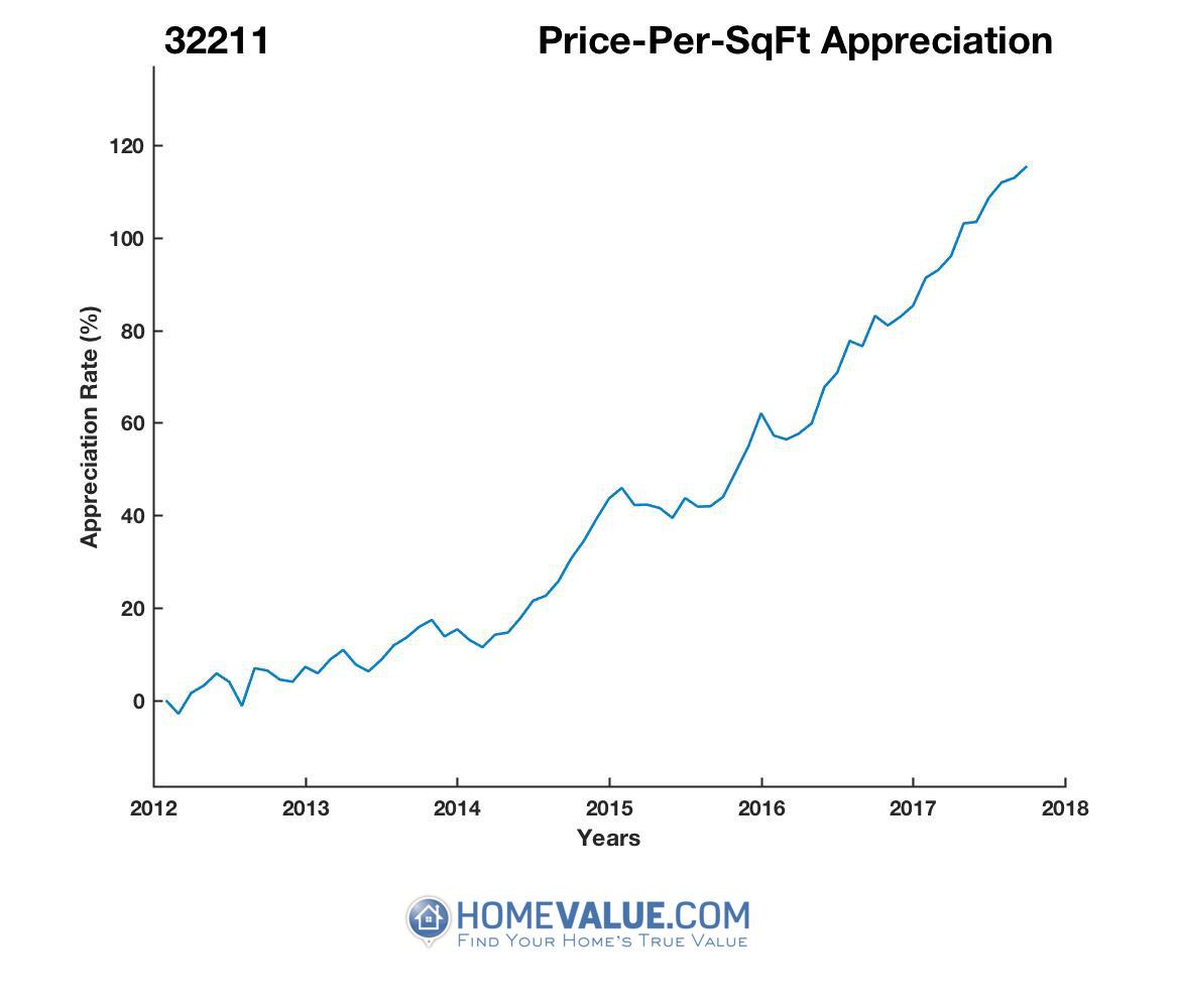 Average Price Per Sq.Ft. 32211