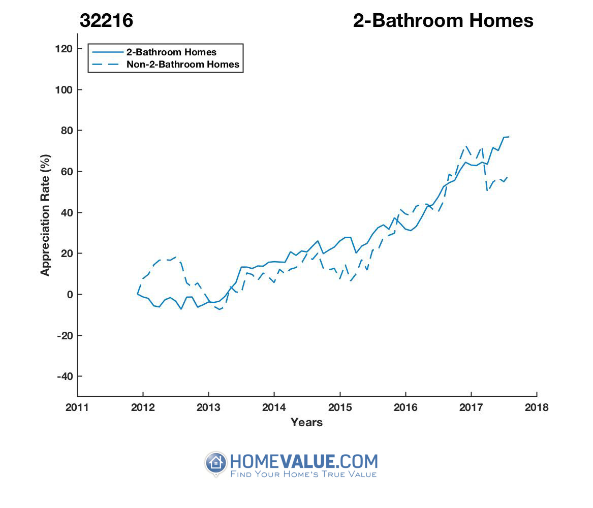 2 Bathrooms Homes have appreciated 48% faster since 03/15/2012.