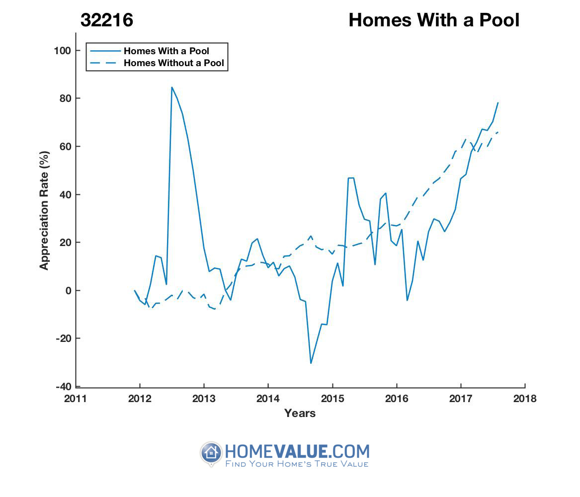 1 Homes With A Pool Homes have appreciated 92% faster since 09/15/2014.