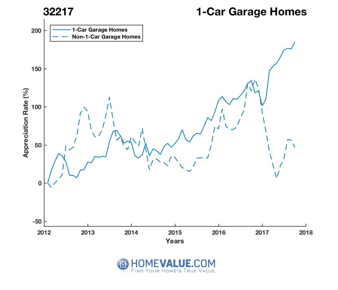 1 Car Garage Homes have appreciated 2.6x faster since 09/15/2012.