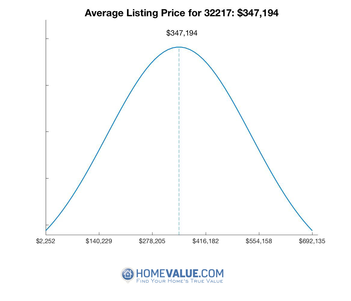 Average List Price 32217