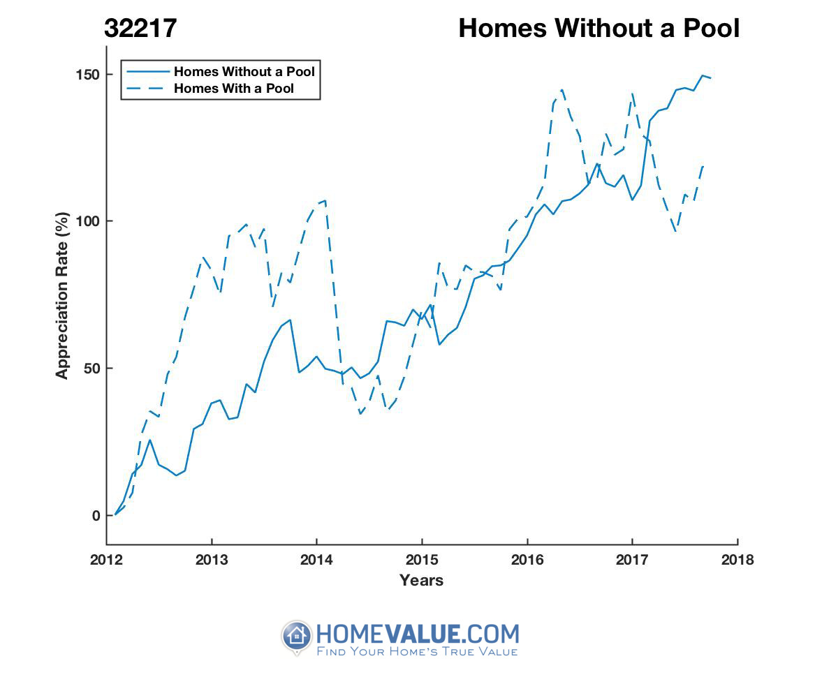 Homes Without A Pool Homes have appreciated 86% faster since 09/15/2012.