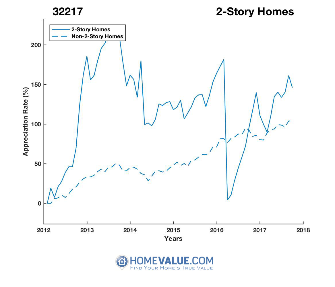 2 Stories Homes have appreciated 2.2x faster since 03/15/2016.
