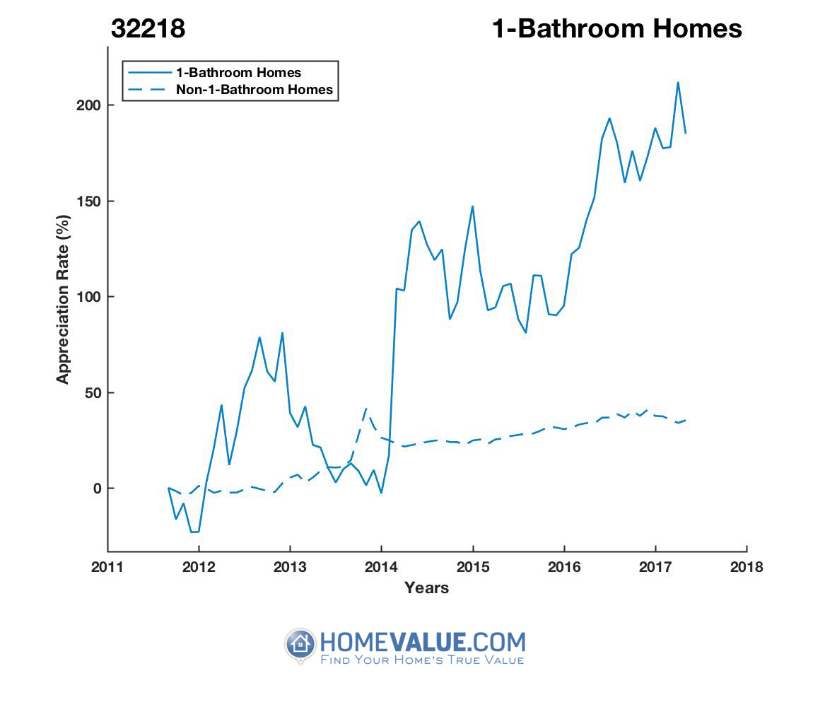 1 Bathroom Homes have appreciated 2.7x faster since 09/15/2013.