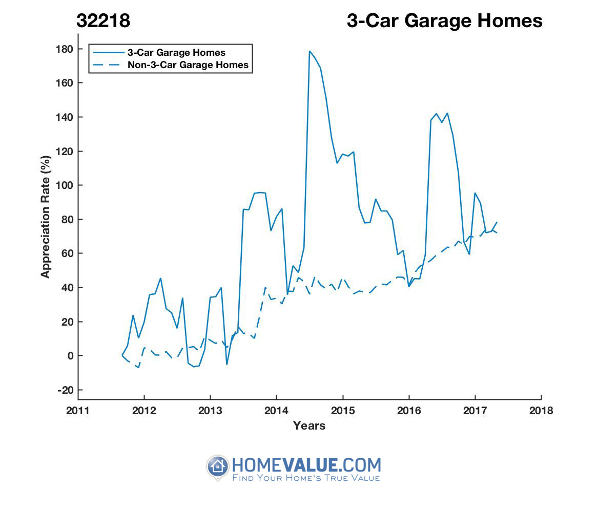 3 Car Garage Homes have appreciated 2.2x faster since 09/15/2012.