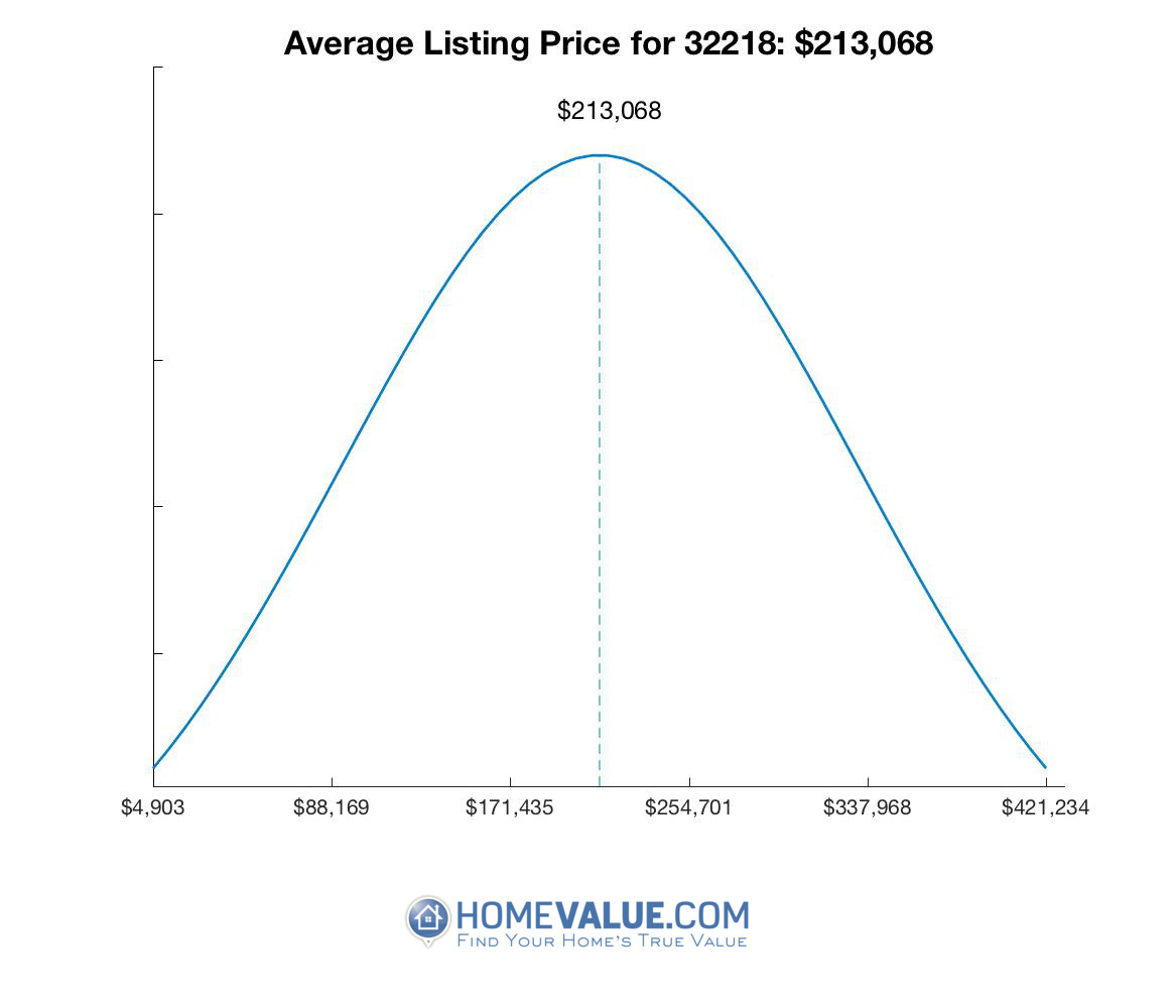 Average List Price 32218