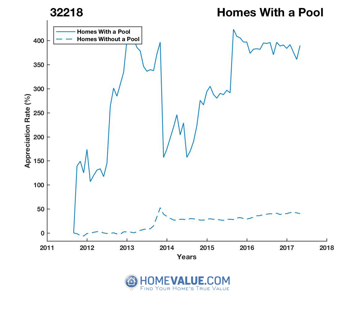 1 Homes With A Pool Homes have appreciated 2.7x faster since 03/15/2012.