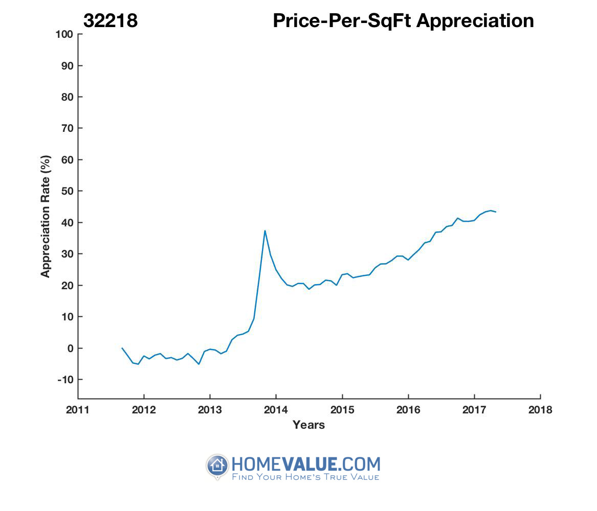 Average Price Per Sq.Ft. 32218