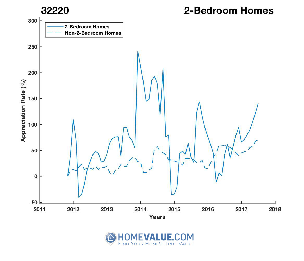 2 Bedrooms Homes have appreciated 4.2x faster since 03/15/2012.