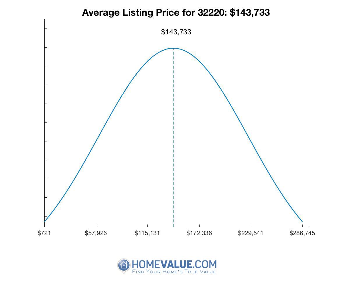 Average List Price 32220
