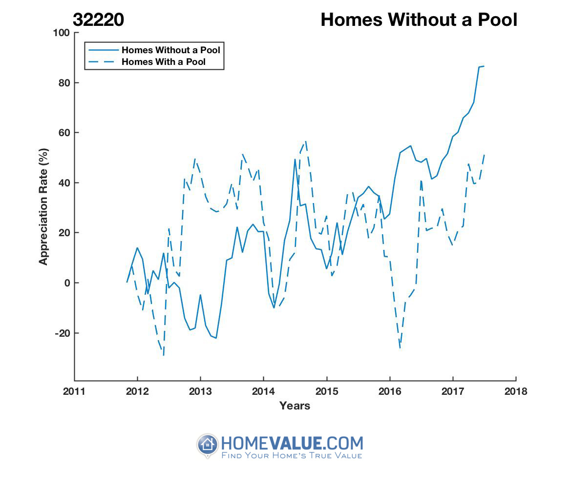 Homes Without A Pool Homes have appreciated 2.4x faster since 03/15/2013.