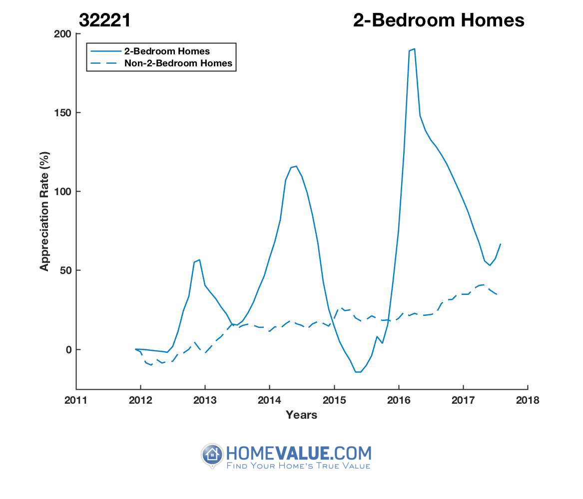 2 Bedrooms Homes have appreciated 2.0x faster since 03/15/2015.