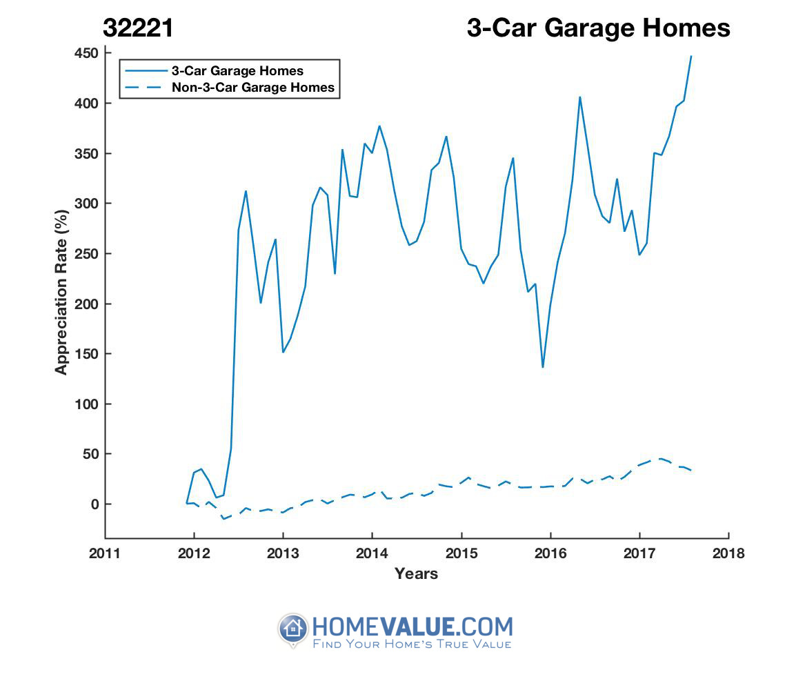 3 Car Garage Homes have appreciated 4.5x faster since 03/15/2012.