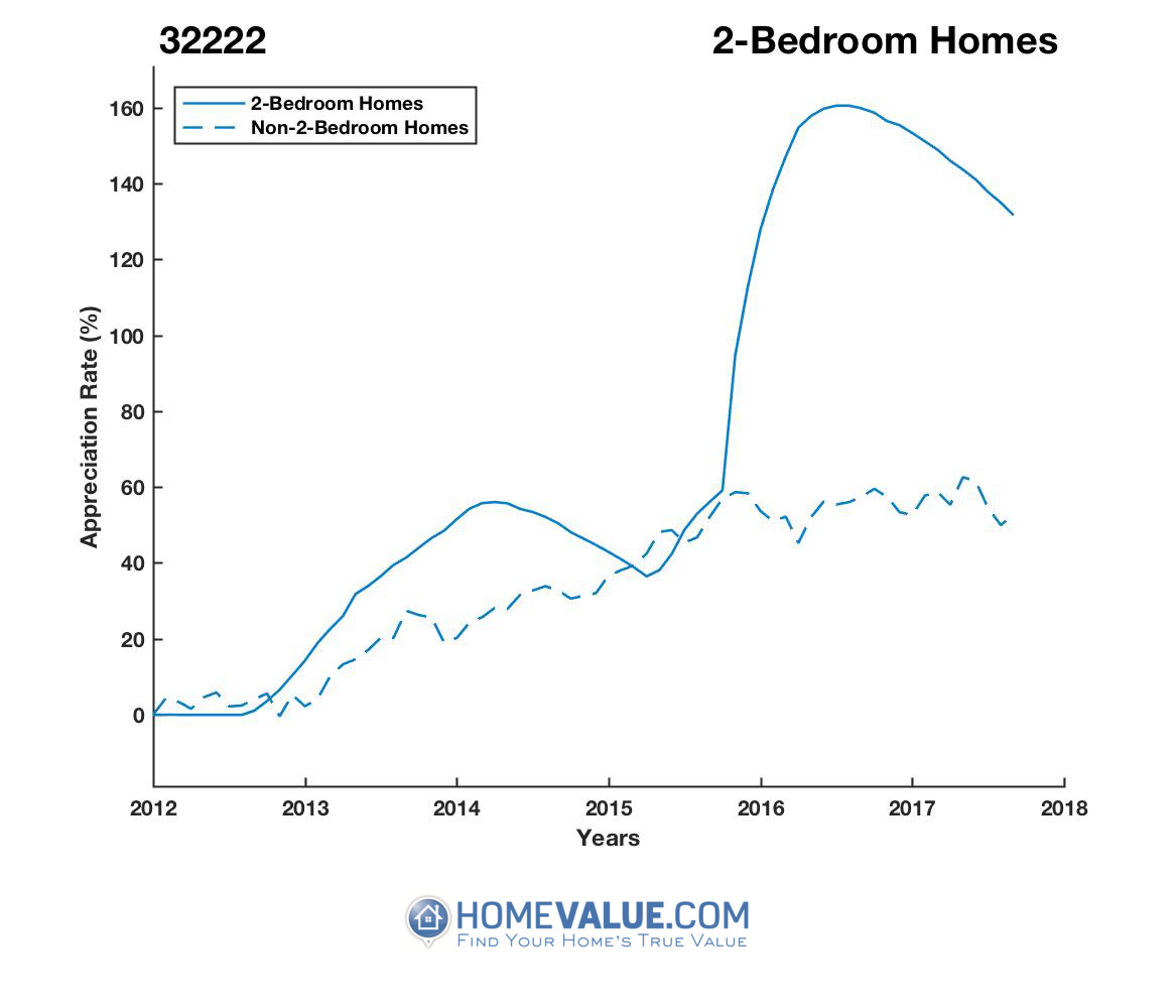 2 Bedrooms Homes have appreciated 80% faster since 03/15/2012.