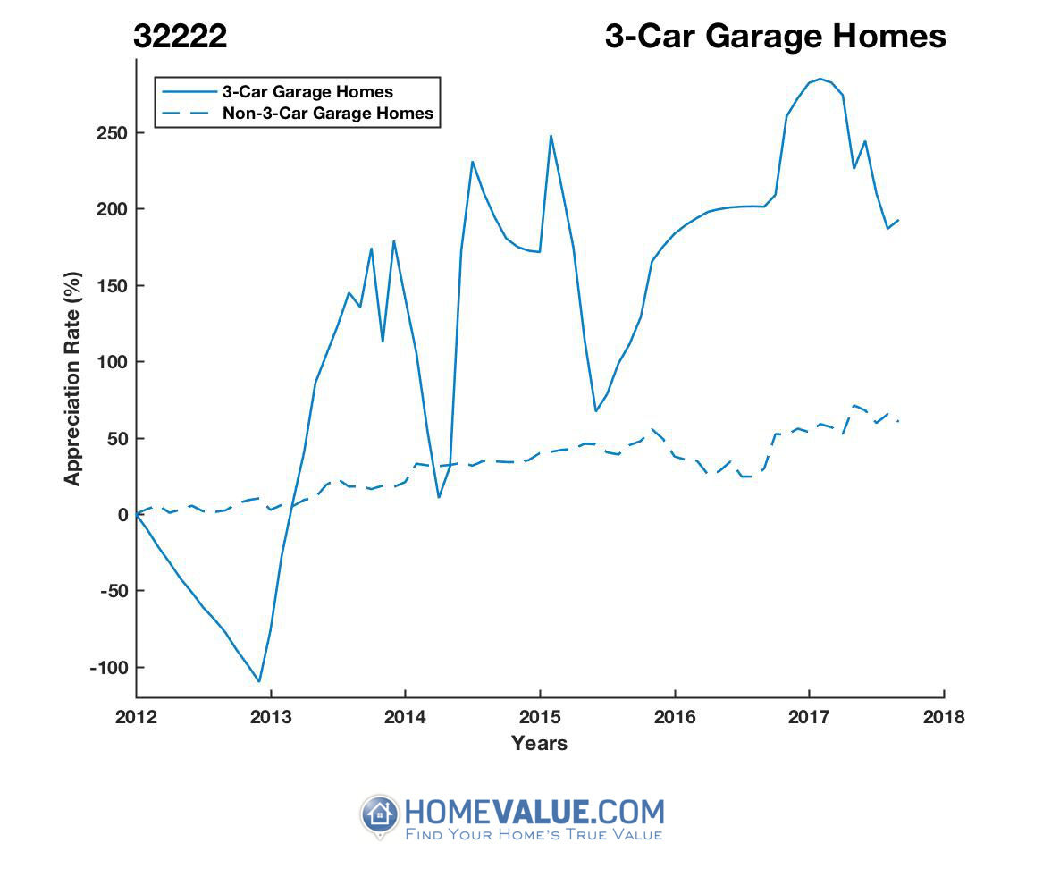 3 Car Garage Homes have appreciated 25.9x faster since 09/15/2012.