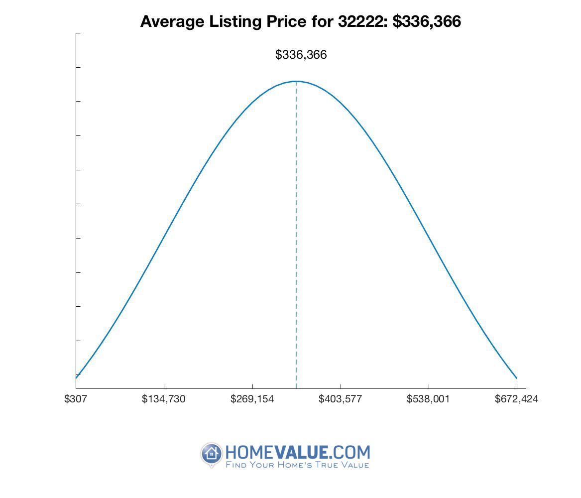 Average List Price 32222
