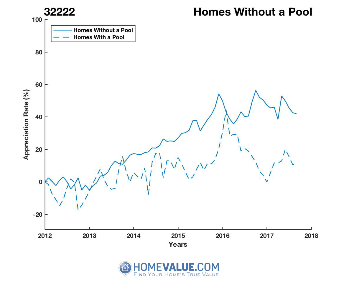 Homes Without A Pool Homes have appreciated 35% faster since 03/15/2013.