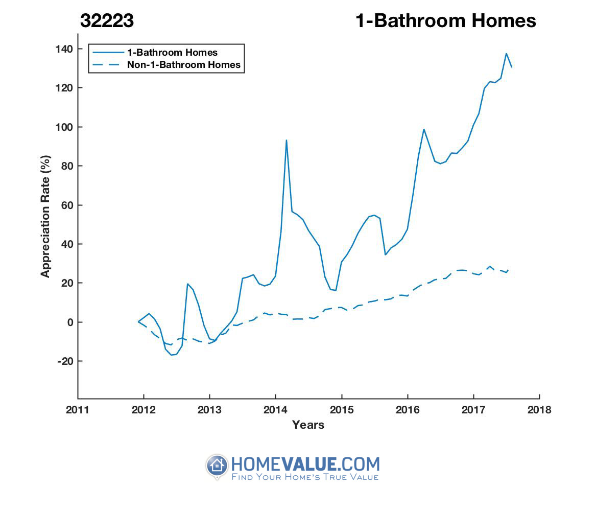 1 Bathroom Homes have appreciated 86% faster since 03/15/2013.