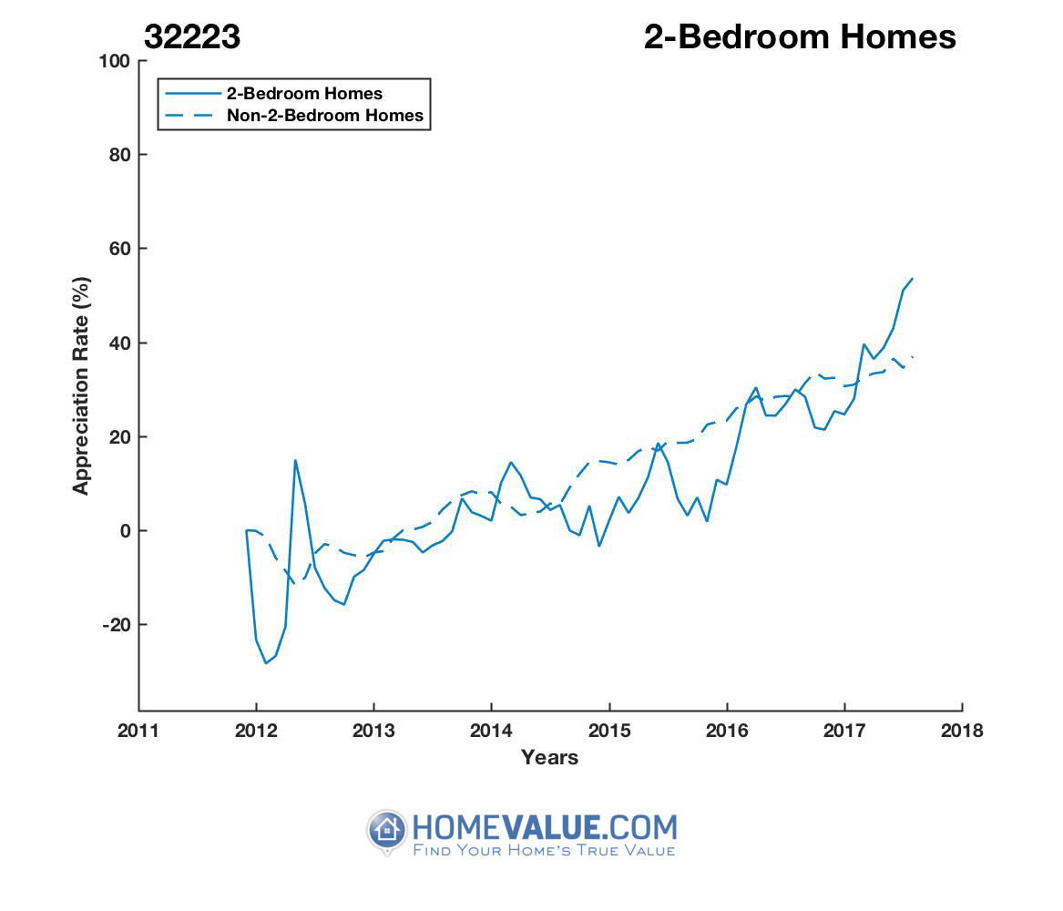 2 Bedrooms Homes have appreciated 30% faster since 03/15/2012.