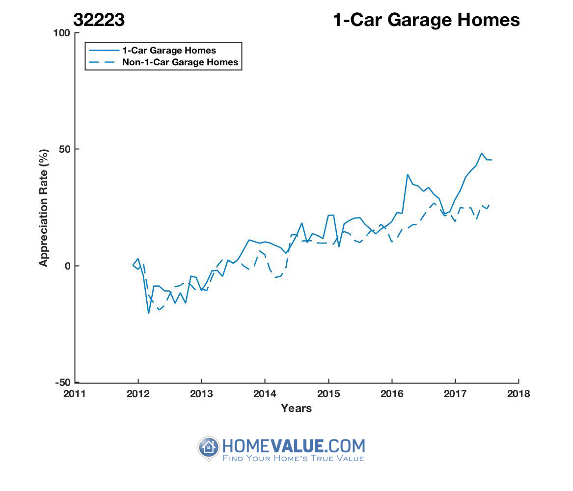 1 Car Garage Homes have appreciated 37% faster since 09/15/2012.