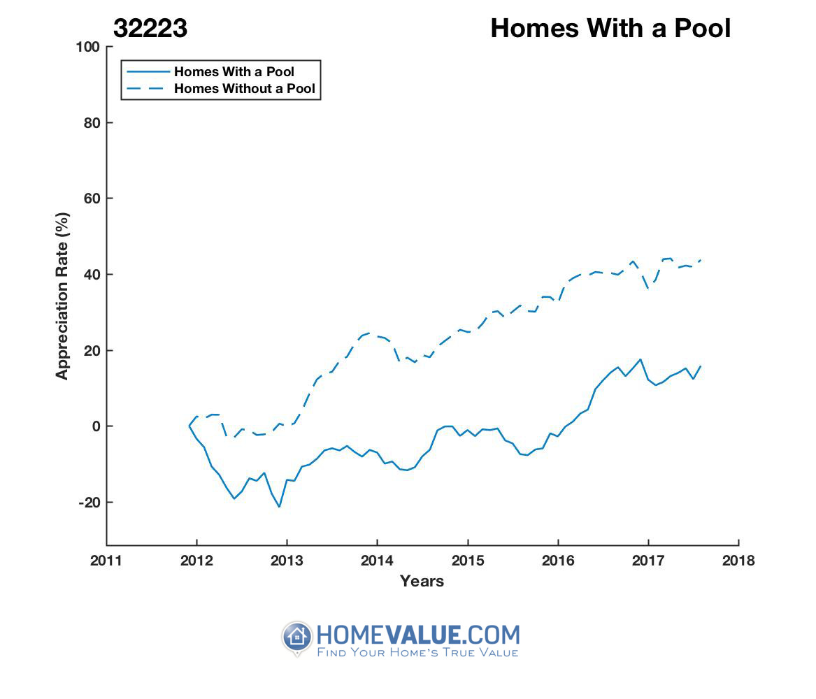 1 Homes With A Pool Homes have appreciated 16% faster since 09/15/2015.