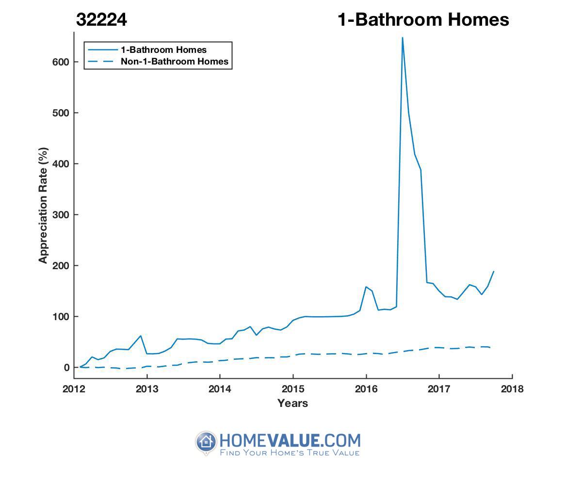 1 Bathroom Homes have appreciated 2.0x faster since 03/15/2012.