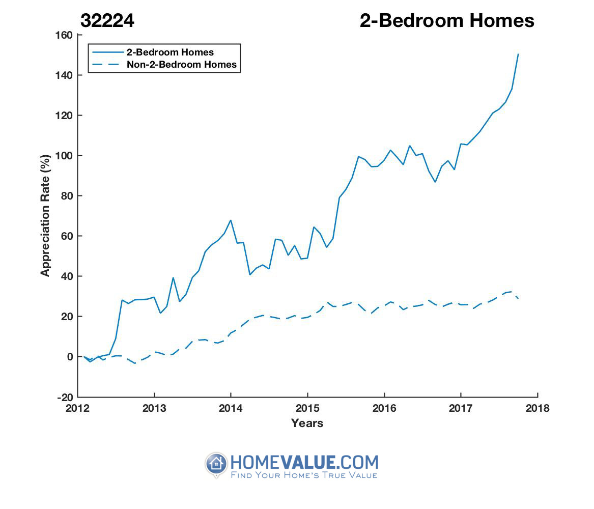 2 Bedrooms Homes have appreciated 2.2x faster since 03/15/2012.