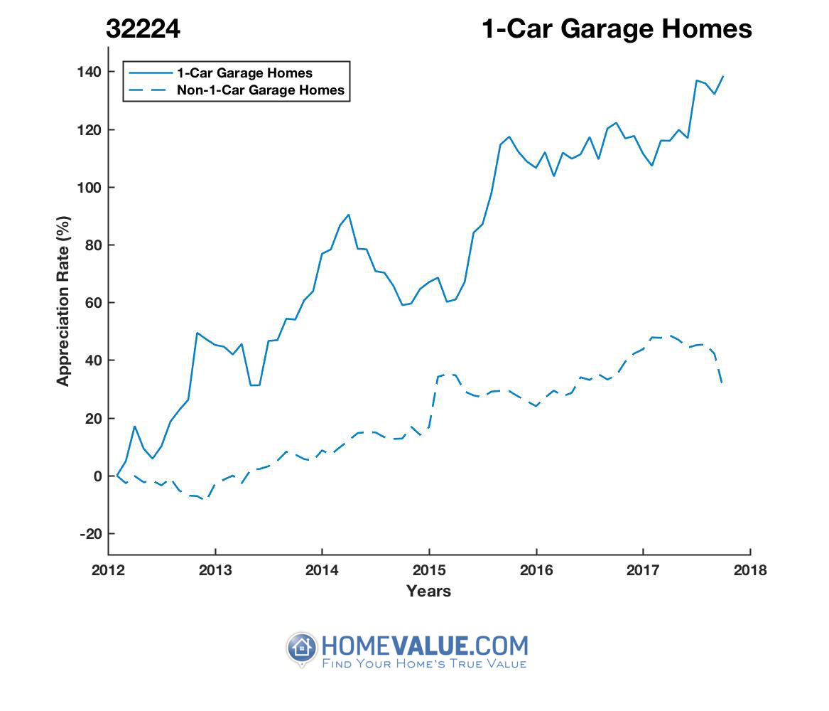1 Car Garage Homes have appreciated 73% faster since 03/15/2012.